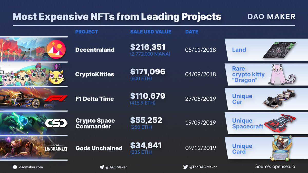 🔥Leading NFTs sales Millions invested in #NFT #StartUps. Tens of millions in sales, with some secondary market, returns greater than 500x. #blockchain #crypto #ETH Source: @opensea