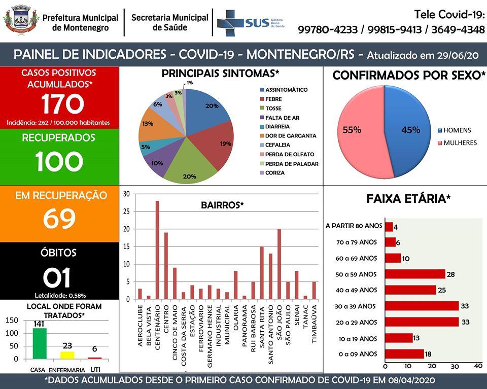 Atualização dos casos de Coronavírus em Montenegro-RS  Confira: https://t.co/Q0EiCKtx8h  #montenegrofm #coronavirus #FiqueEmCasa #UseSuaMáscara #PorVocePorTodos #MontenegroContraOVirus #VocêCuidaDeMimEuCuidoDeVocê #coronavirüsü #coronavírus #coronavirusitalianews https://t.co/yhIvpjQmAY