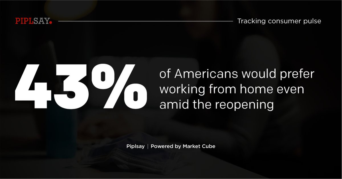 Learn more on these insights: https://t.co/FDt4c6gm65  #WorkFromHome #WFH #Reopening #Survey #Insights #MRX #MarketResearch #MarketCube #Piplsay https://t.co/qFKKe9nnQO
