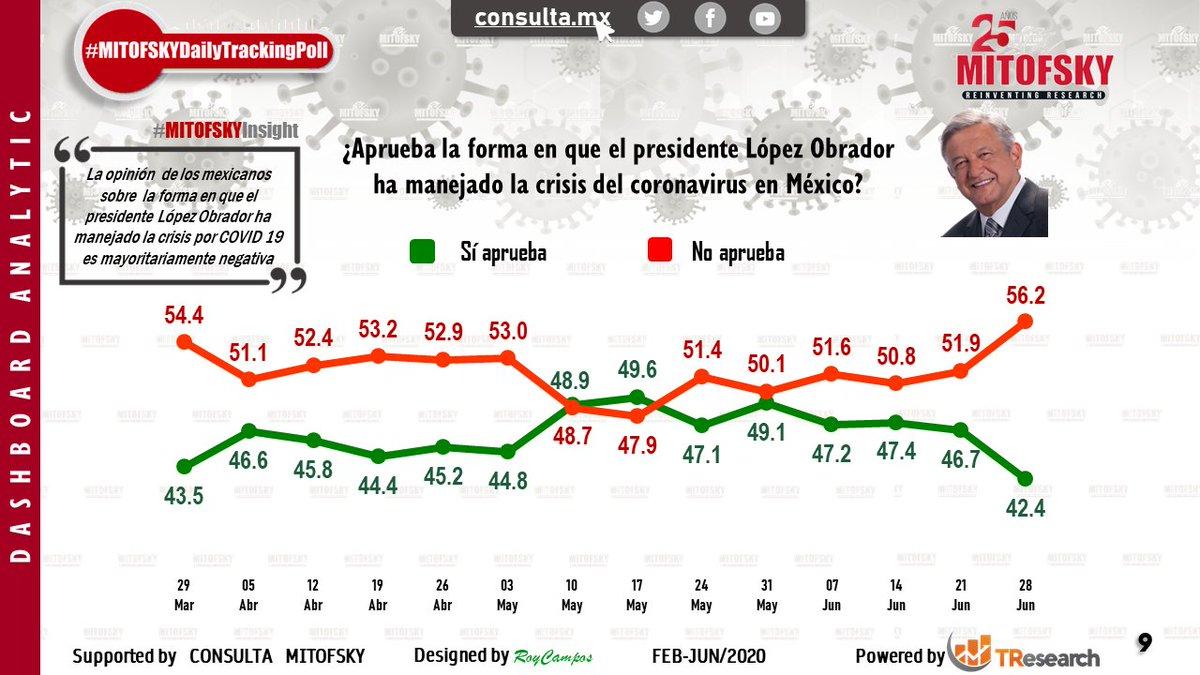 Baja la aprobación en la forma en que han manejado esta crisis todas las autoridades, el presidente @lopezobrador_ (42%) gobernadores (23%) y autoridades municipales (22%) #EncuestaMITOFSKY @RoyCampos https://t.co/5gLsPJa2PN