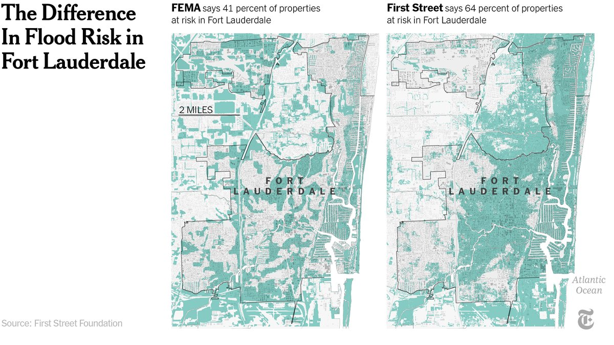 Some of the hidden risk is on the coasts: In Fort Lauderdale, FEMA puts about 41% of the city's 55,000 properties in the floodplain. But according to the new maps, the figure is closer to two-thirds — about 13,000 more properties. https://t.co/OO4uiW4gjY https://t.co/axVxU9t0ng