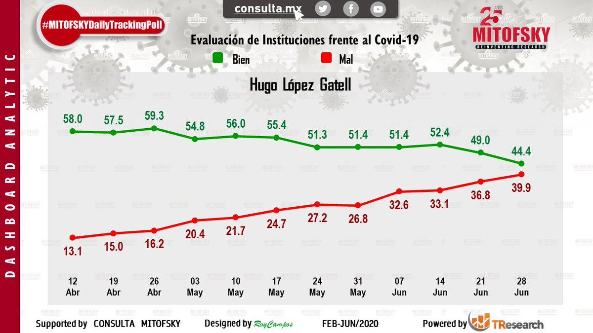 Esta semana 44% tiene una buena imagen de @HLGatell y 40% una mala, y aunque el saldo es positivo, son sus peores números #EncuestaMITOFSKY @RoyCampos https://t.co/nbrSrzd4Lh