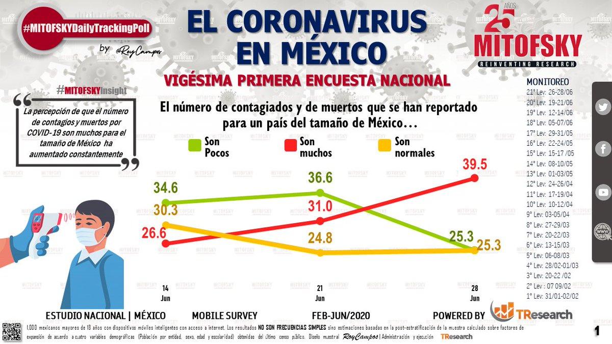 El incremento en las cifras de contagios y muertes por #COVID19  hace que suba de 31% a 40% el porcentaje que dice que son muchos muertos para el tamaño de #México #EncuestaMITOFSKY @RoyCampos https://t.co/0uyDPNk5Yj https://t.co/87Rj5jEzQ7