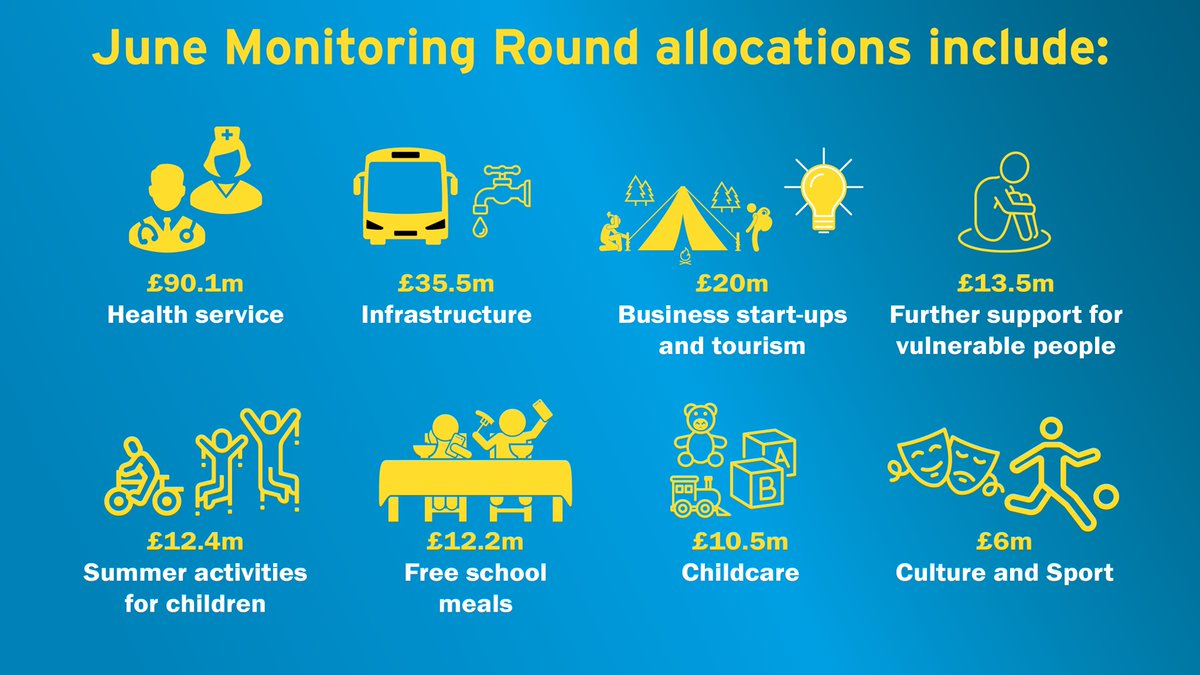 Finance Minister, Conor Murphy today allocated over £250 million including funding for Health, Childcare & Free School Meals as part of the 2020-21 June monitoring round process. View the allocations in full at: https://t.co/iBJO2EnFgq https://t.co/ezM38zau0z