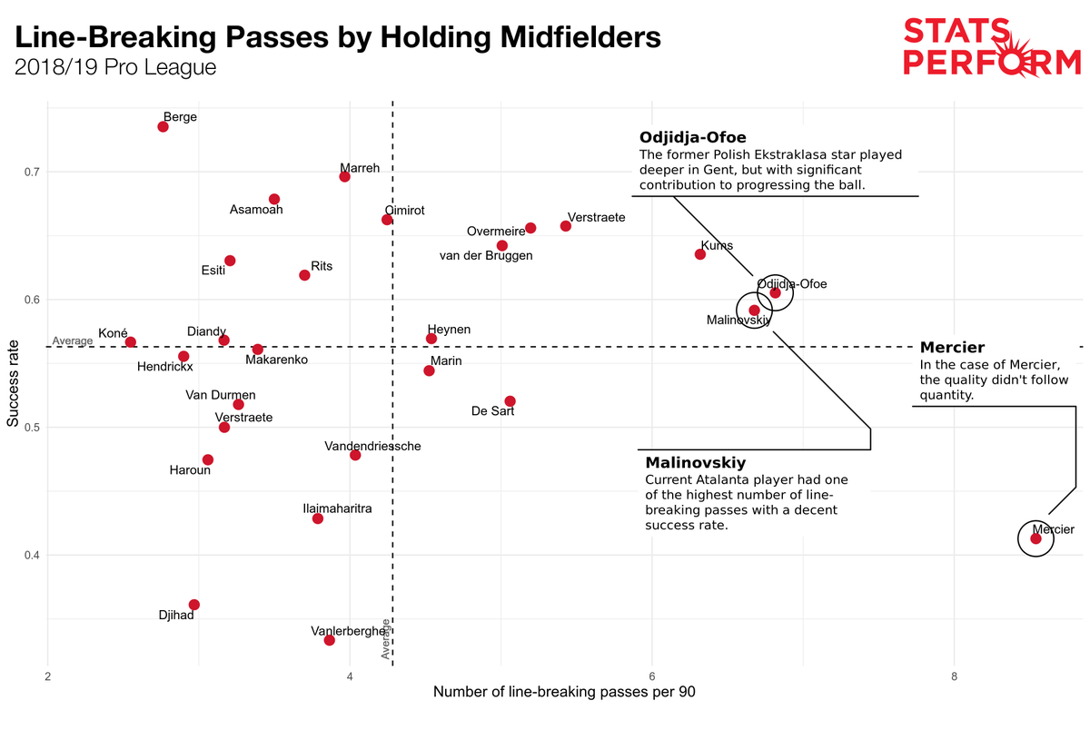 In a guest feature for Stats Perform, @KubaMichalczyk outlines the findings of a project that applied tracking data to establish whether line-breaking passes increase goalscoring probability, as well as identifying players adept at breaking lines.  https://t.co/G6nmVjL1Dz https://t.co/EEUCVfJFn2