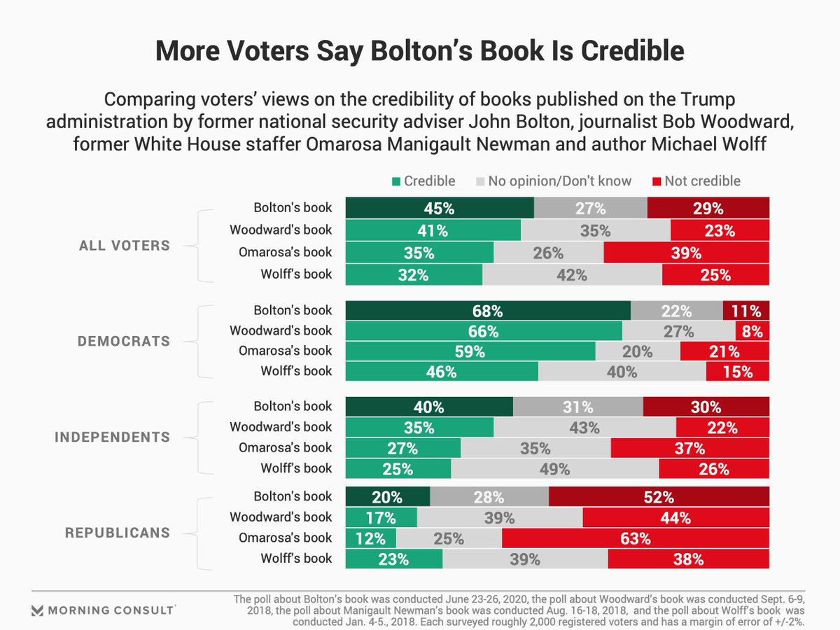 45% of voters believe @AmbJohnBolton's book to be credible, 10 points higher than the share who said the same of @Omarosa's insider tell-all and 4 points higher than the share who considered @realBobWoodward's book credible. https://t.co/VyJp0pXUFa https://t.co/lAB6TAT2y5