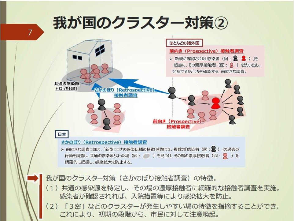 あと日本独自の「さかのぼりクラスター対策」も、どこでもやってる話で何を寝ぼけた事を言ってるのかとい...
