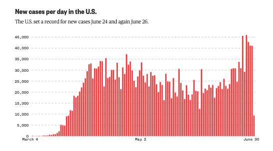US has seen about 40,000 new daily coronavirus cases in recent days. nbcnews.to/3gcneyj
