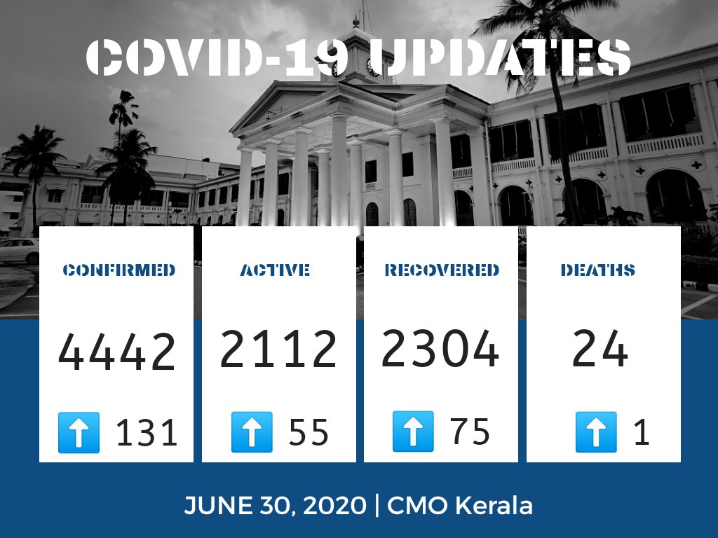 June 30   #COVID19 Update 131 new cases confirmed. 75 recoveries. 1 death 👥 1,84,657 under observation Testing: 🧪 A total of 2,31,570 samples collected across all categories; results awaiting for 3872