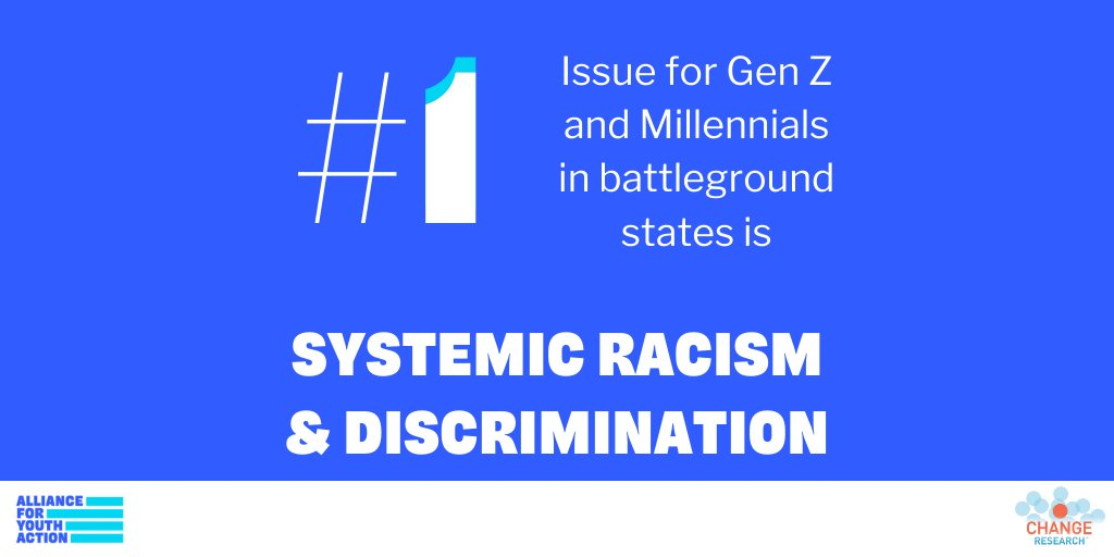 We just released the results from our latest poll with @ChangePolls on young persuadable voters in battleground states. Here is what you need to know (a thread). The #1 issue for young voters is systemic racism and discrimination. Full poll results at allianceforyouthaction.org/campaigns/repo…