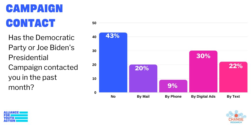 43% of young, persuadable voters say they have NOT been contacted by the Democratic Party or @JoeBidens presidential campaign. Young people must be invested in if we want to win in November.
