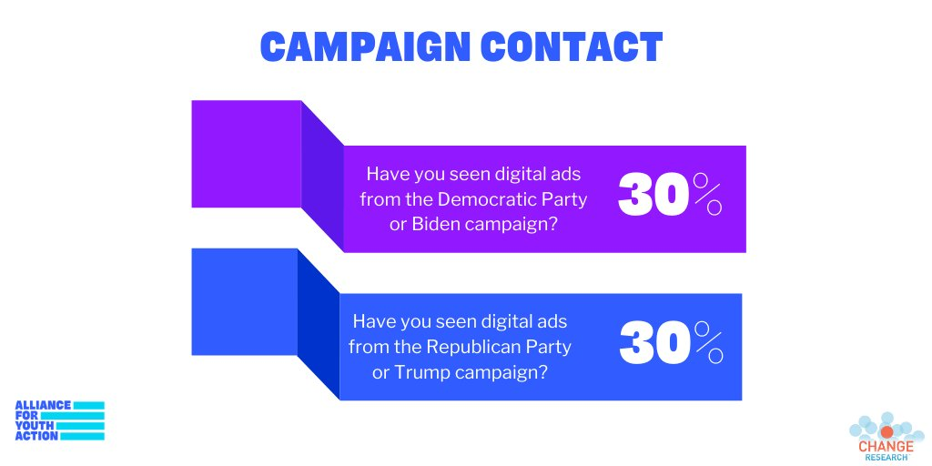 Also, young voters report seeing digital ads from the Republican Party or Trump campaign at the same rate as the Democratic Party or Biden campaign.
