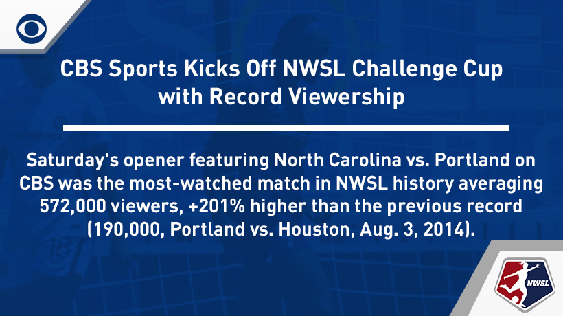 Challenge Cup Opener on CBS is Most-Watched @NWSL Match Ever https://t.co/BpB9SivpFi