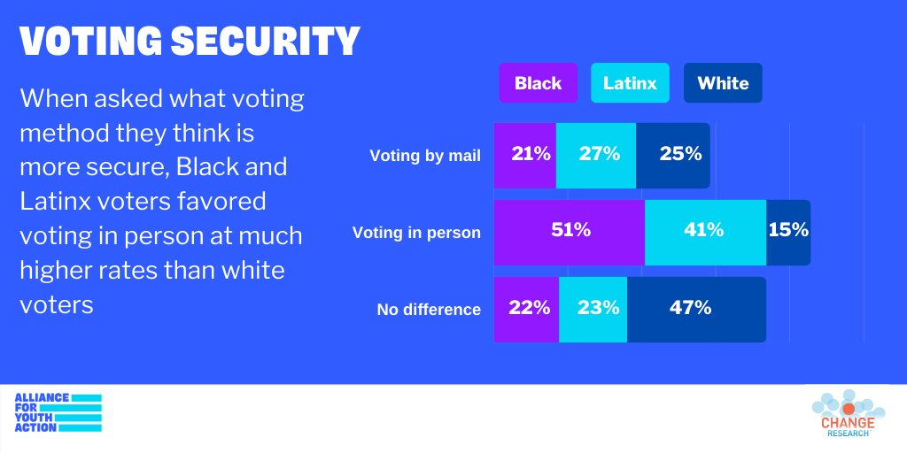 We also found that young Black and Latinx voters think in-person voting is more secure than voting by mail—a reminder that we must educate young people of color about voting by mail and the need to expand polling places and early vote to keep voting safe and accessible.