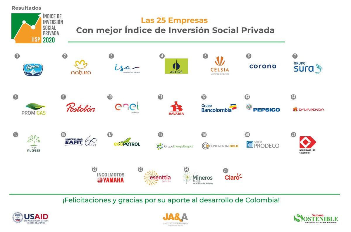 Este resultado es una muestra más del compromiso de nuestra organización, el cual es resultado de la coherencia en nuestras actuaciones y la alineación con el propósito de nuestra compañía de aportar para que Colombia se tome la vida. https://t.co/FJ0D22C5i4