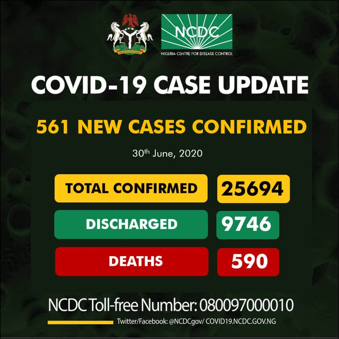 Nigeria records 561 new cases of COVID-19 with 590 deaths so far
