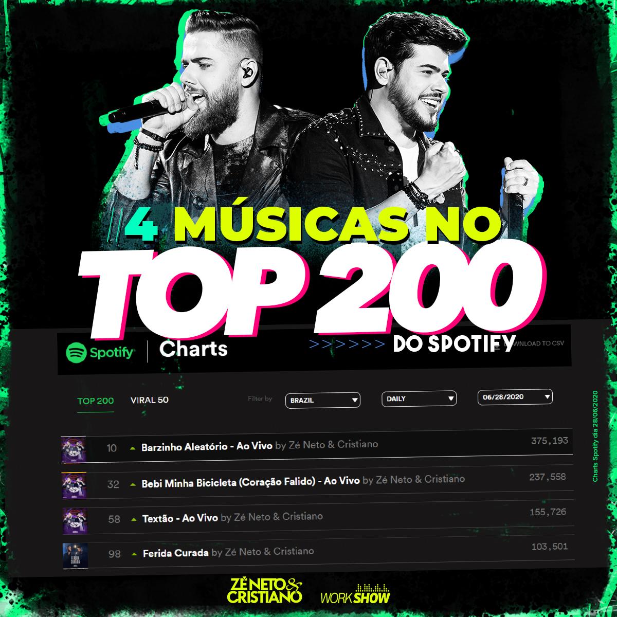 Vcs são demaaaaais!!! Muuuuuuito obrigado por ouvirem nossas músicas no @SpotifyBrasil ! São 4 músicas no TOP 200.  #zenetoecristiano #dvdpormaisbeijosaovivo #musicasertaneja #musica #fãs #fã #fans #fan #fanfic https://t.co/X491JmJ9sO
