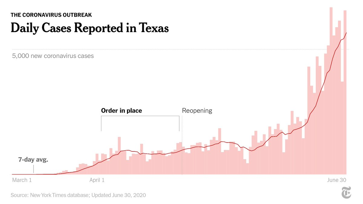 Texas, too, has seen a spike in cases and has ordered bars to close and restaurants to reduce capacity. There have now been nearly 159,000 cases of coronavirus in Texas, according to a New York Times database. https://t.co/UixUeXR5ez https://t.co/QmcMNn4N00