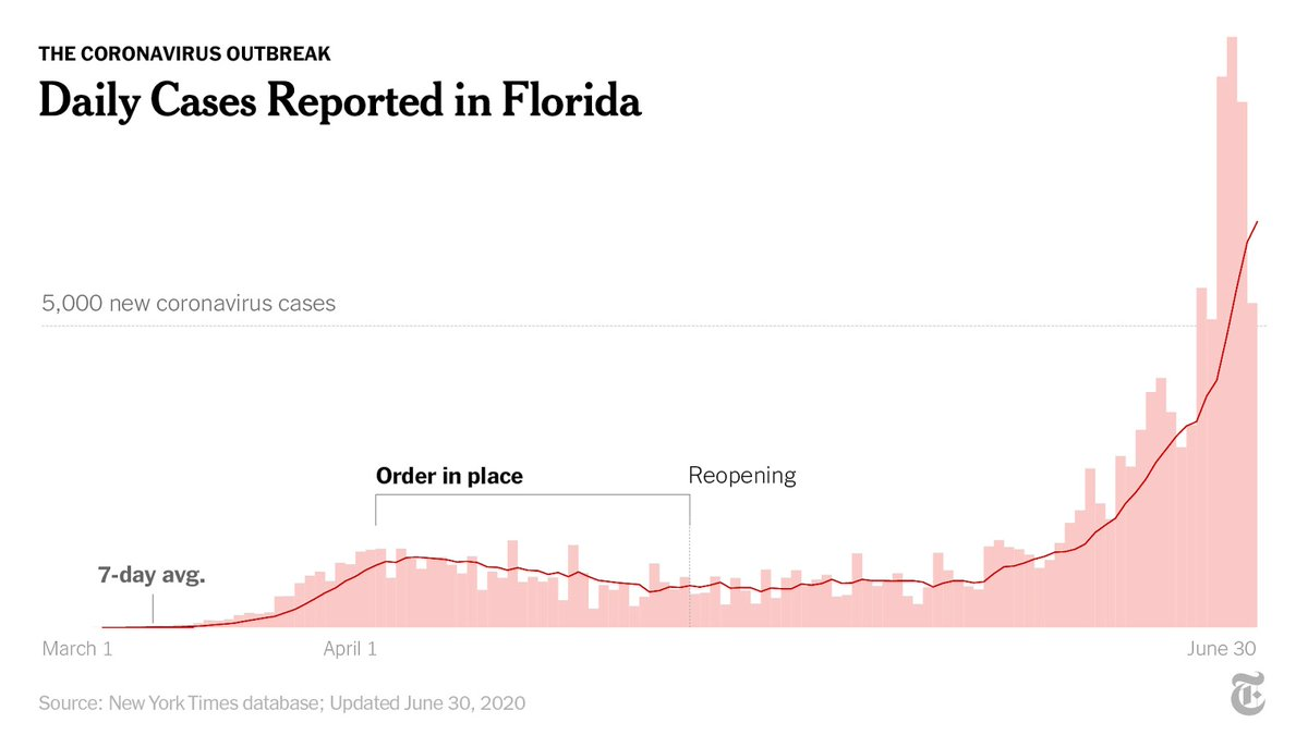 Florida has moved to ban on-site drinking in bars.  There have been at least 146,000 cases of coronavirus in Florida, according to a New York Times database. Here's how the number has grown. https://t.co/iYI01BkE5s https://t.co/stzWu8HsDB