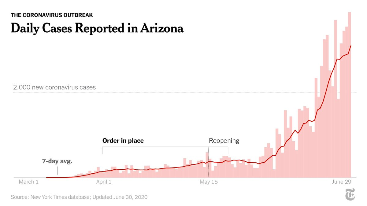 """Arizona is the latest state to reverse reopening. On Monday, it """"paused"""" operations of bars, gyms, movie theaters and waterparks for one month to contain the virus's spread.  There are at least 74,600 cases there, according to a New York Times database. https://t.co/VaFxSV8KFd https://t.co/TwtCYiewrl"""
