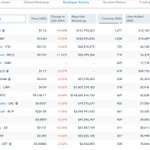 Image for the Tweet beginning: Top 15 Crypto Assets; Developer