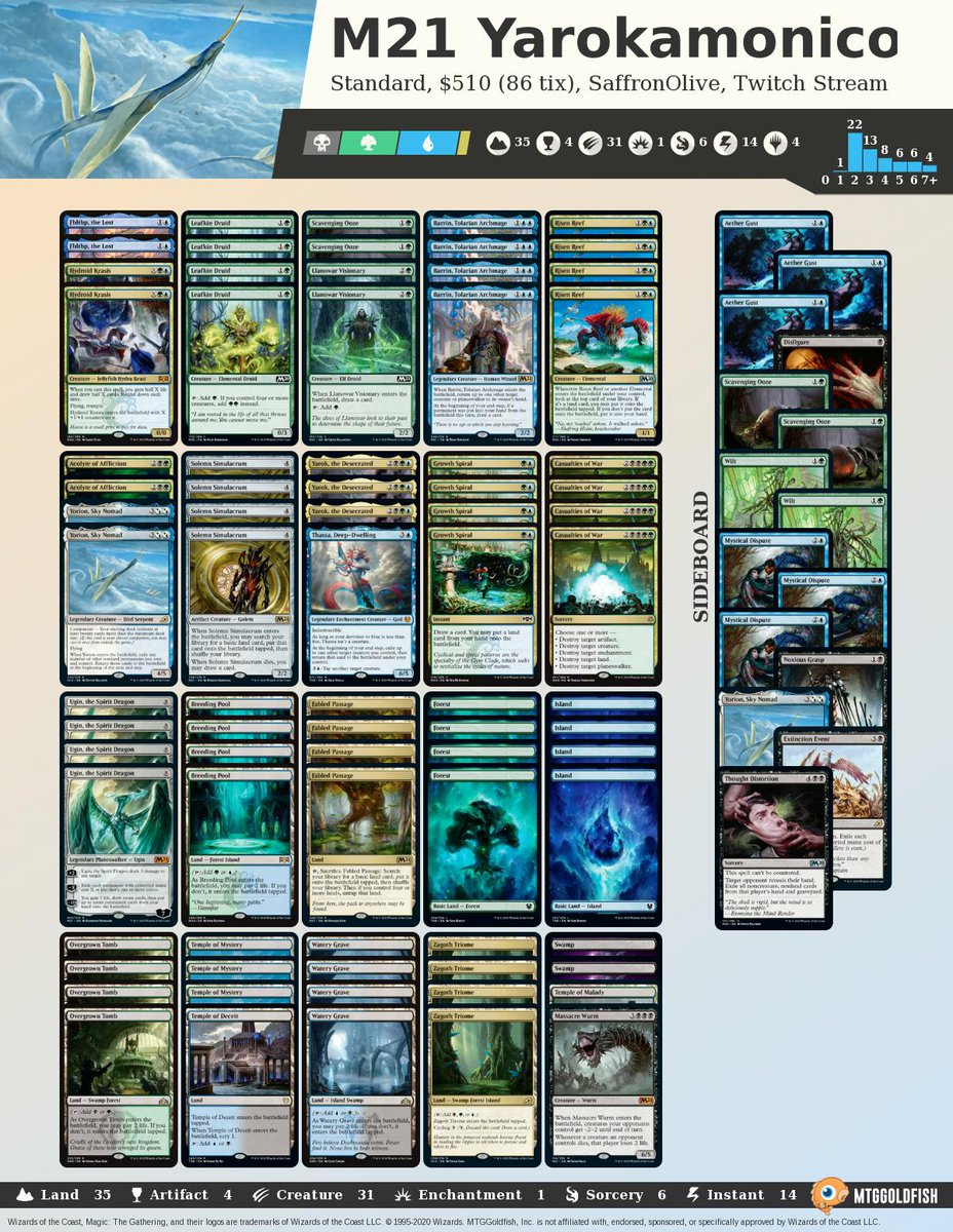 Stream time! #MTGM21 Yarokamonicon in Standard!!! twitch.tv/mtggoldfish mtggoldfish.com/deck/3153131