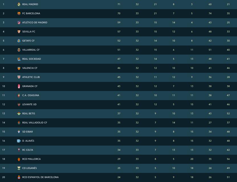 #frac1   📈 LA CLASSIFICACIÓ de la Lliga  El Barça s'allunya cada vegada més del títol de Lliga. https://t.co/Fn7EUgUGGv