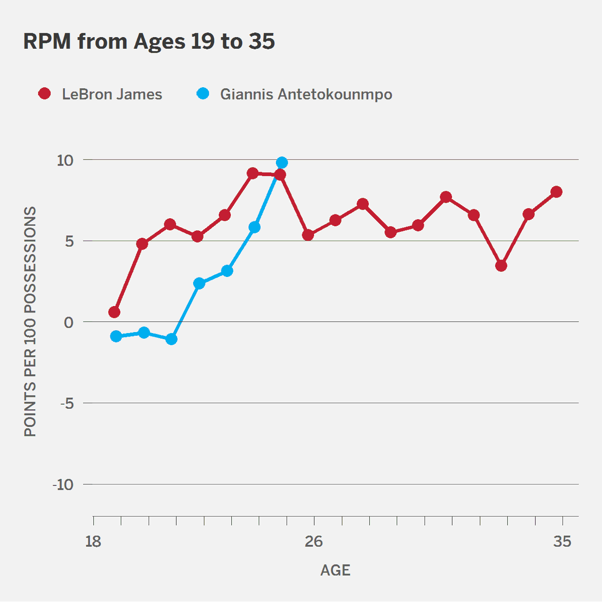 LeBron and Giannis by age https://t.co/847On6pEJm