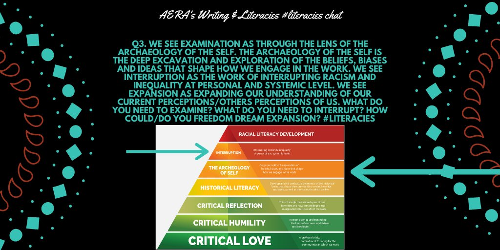 Q3.  We see exmntn ->lens arch. of self. We see intrrptn as work of intrrptng rcsm & inqlty@prsnl&systmc lvl. We see expnsn/expndng our undrstndng of crrnt prcptns/others prcptns of us. What do you need to examine? Interrupt? Freedom dream? #literacies https://t.co/kvN0iGi7TH