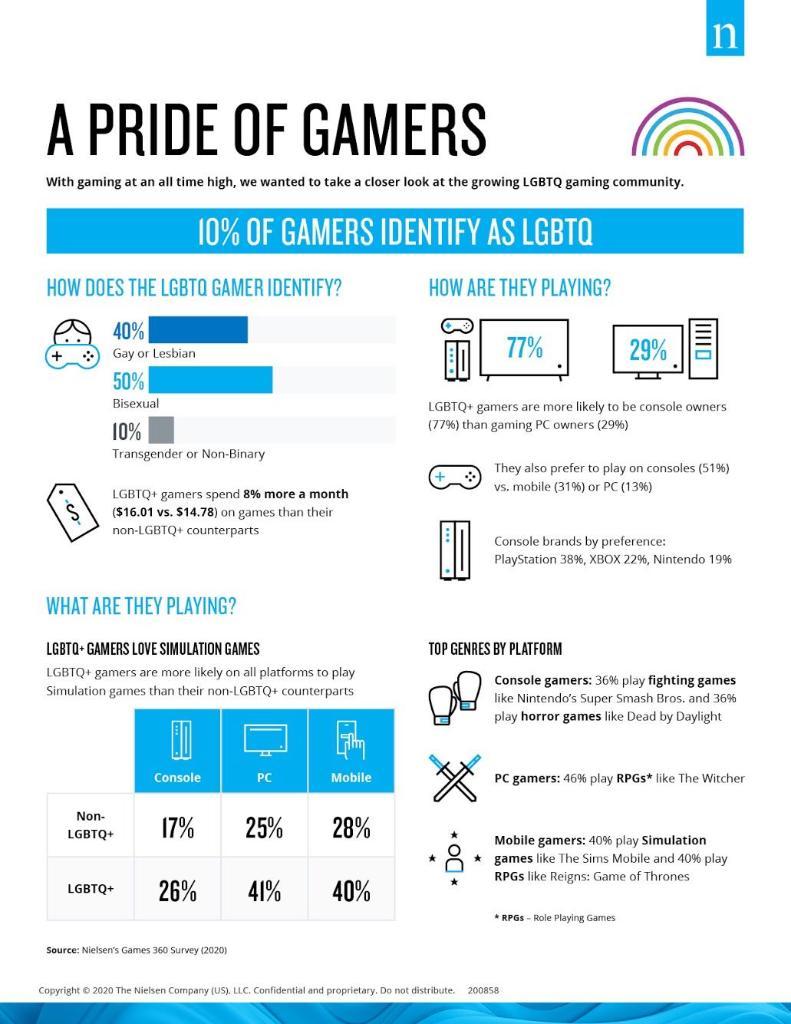 comunidad lgbt gaming videojuegos consumo violencia