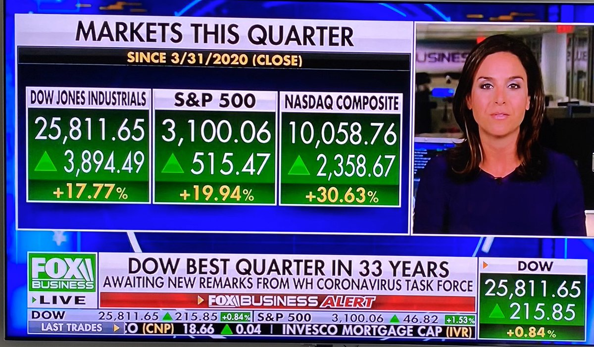 Amazing Quarter for the Markets!!! The DOW has the best quarter in 33 years (up 17.77%). Likewise the NASDAQ is up 30.63% in 90 days! Congrats to all 401k's! 🔥🔥🔥
