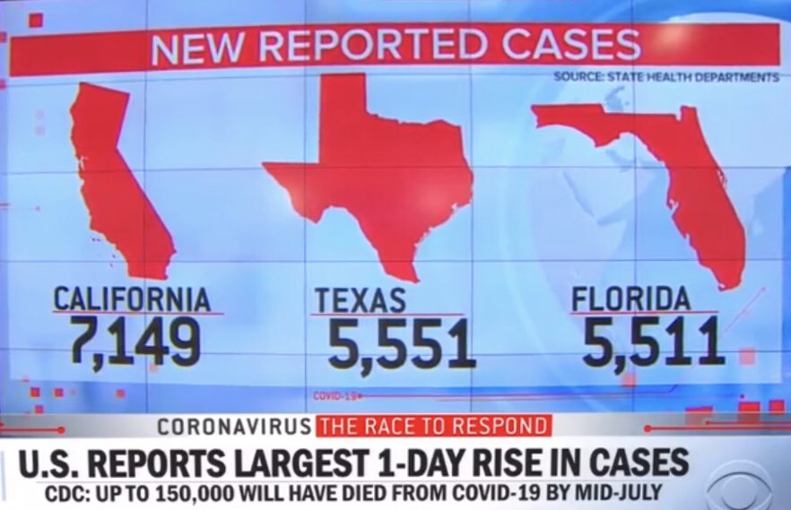 @EricTrump @realDonaldTrump Trump had attacked democrat states for not re-opening the states and threatened to hold back on COVID funds.    Texas has put reopening state on hold and is taking steps to free up hospital beds for COVID patients.  Florida has more new cases than all of Europe #TRUMPKILLSFLORIDA