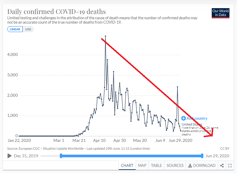 Also...  1957 Asian Flu killed 100K+ Americans  AND  1968 Hong Kong Flu killed 100K+ Americans  ...when US Population Helluva Lot Lower!  Corona Virus wicked but it's also weakening just like H1N1 did 2009 as Human Beings adapt and find ways treat it!  CV Deaths PLUNGING to Zero! https://twitter.com/yashar/status/1278140504471793664…pic.twitter.com/sQIq95HoMB