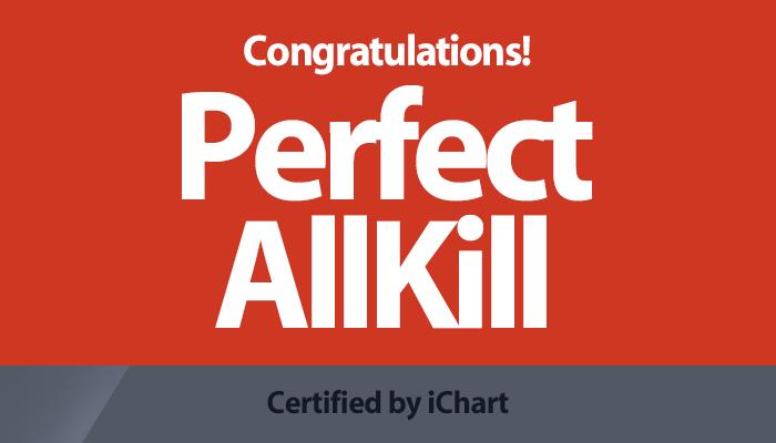 2020.7.01 11:30 (KST) https://t.co/YcCwtsI9ZX iChart™ 퍼펙트 올킬(Perfect AK)을 축하합니다! (10개 차트 올킬+iChart 주간 누적 1위) BLACKPINK - How You Like That https://t.co/2oh0DhHbHn