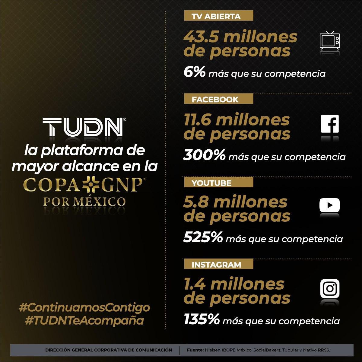 .@TUDNMEX la señal favorita para ver la #CopaGNPporMéxico tanto en televisión como en las diversas plataformas digitales. 📺📱💻🏆⚽️🇲🇽  #ContinuamosContigo | #TUDNTeAcompaña https://t.co/xsmZNE5sOd