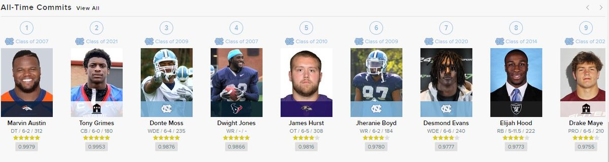 Since Mack Brown returned, he has been able to secure 3 of the Top 10 rated recruits to ever commit to UNC football + Sam Howell (let's be honest here, that guy is special). https://t.co/6B0scO7lMm