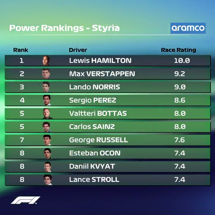Perfection for @LewisHamilton 💯  Check out the latest @Aramco Power Rankings   #AustrianGP 🇦🇹 #F1 #Aramco https://t.co/35nZ7QKydQ