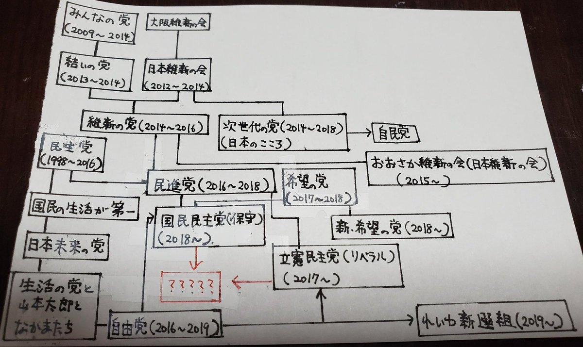 """JU名岐@平維盛の末裔 в Twitter: """"両党解散だぁ? 民主党 ⬇️ (+維新 ..."""