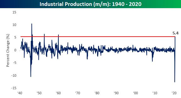 Industrial Production Skyrockets