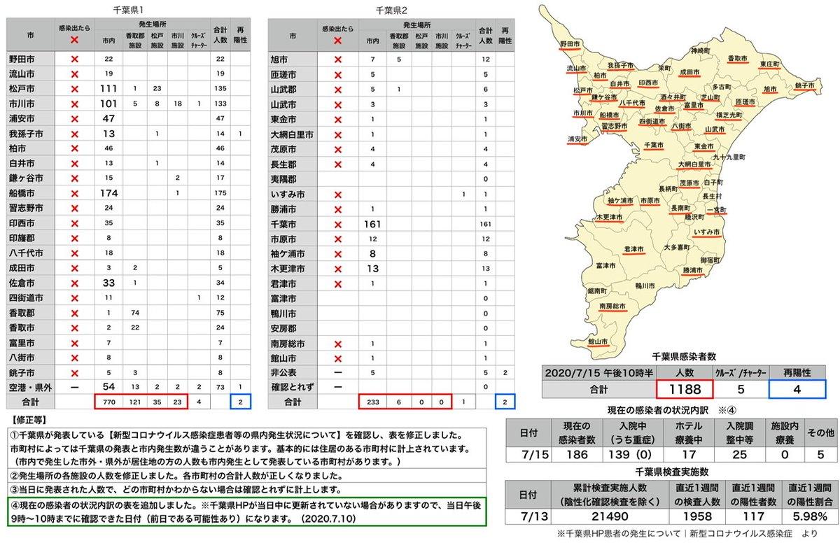 西 東京 市 コロナ 感染 者 数 新型コロナウイルス感染症、近隣市の感染者数