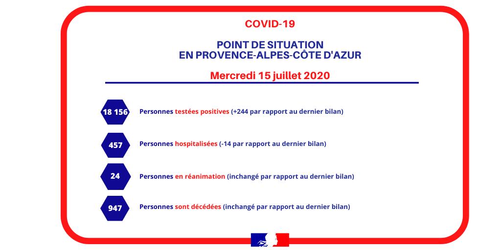 #COVID19 🦠 : le dernier point de situation en date du 15 juillet 2020 en #Provence-#Alpes- #CotedAzur 👇   Cet été 🌞, le #virus circule toujours. Ensemble continuons d'appliquer les #GestesBarrières ! 🧼 😉 https://t.co/QX7rASd4u7