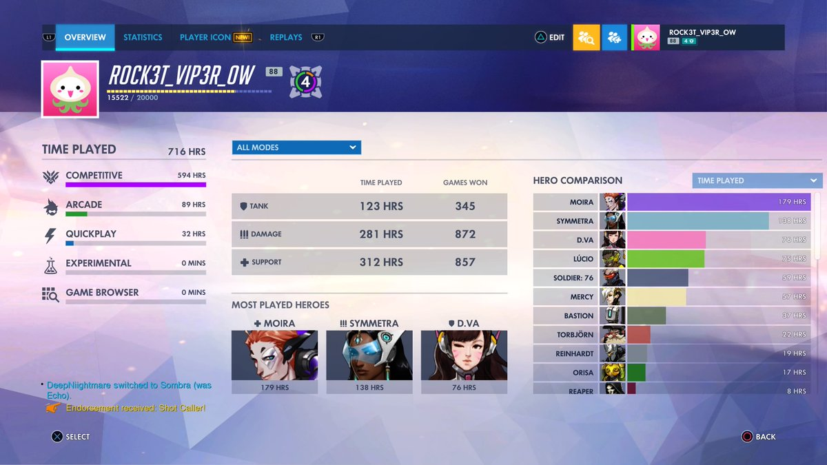 Actually expected it to be higher than that. #Overwatch  #PS4sharepic.twitter.com/Mt01uYLUhS