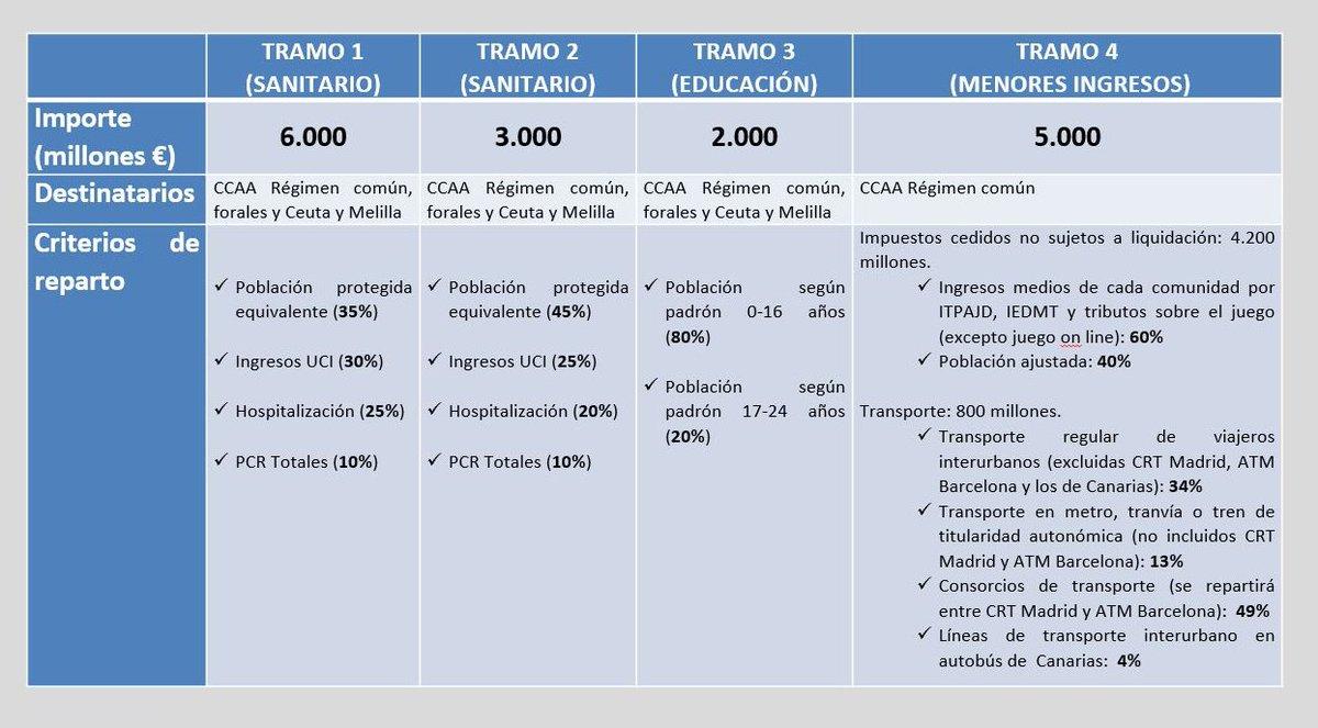 El Fondo COVID-19 supone la mayor transferencia de recursos jamás aprobada al margen del sistema de financiación y permitirá mejorar la sanidad y la educación, y compensar la caída de recaudación derivada de la pandemia. https://t.co/B4rAOSXEPj