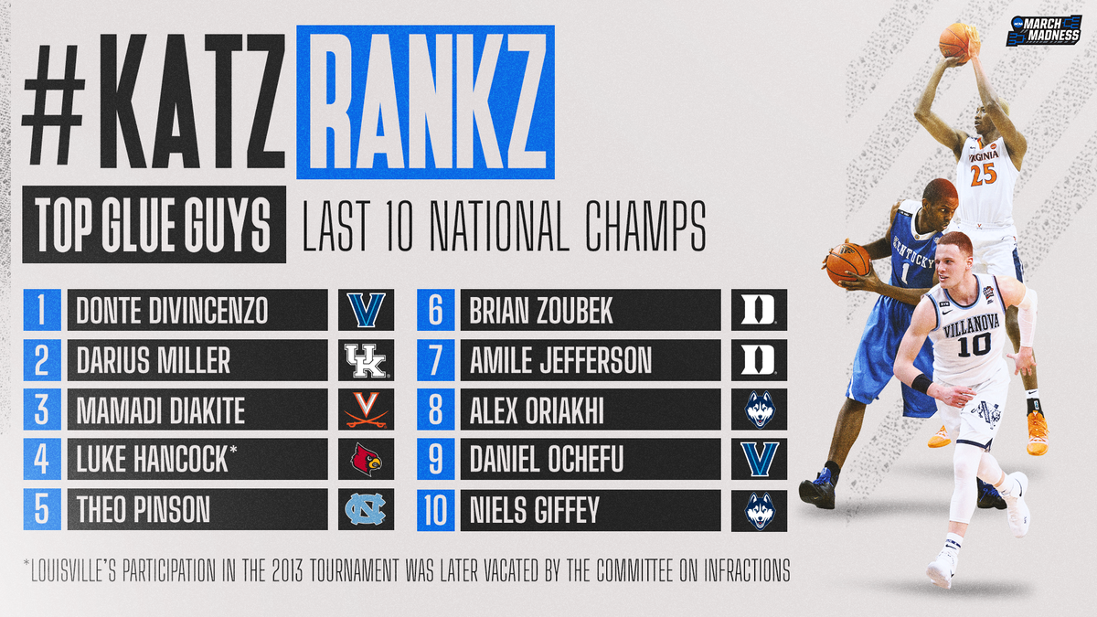 #KatzRankz: Top Glue Guys, as heard on the #MM365 pod w/@TheAndyKatz!  1. Donte DiVincenzo 2. Darius Miller 3. Mamadi Diakite 4. Luke Hancock* 5. Theo Pinson 6. Brian Zoubek 7. Amile Jefferson 8. Alex Oriakhi 9. Daniel Ochefu 10. Niels Giffey 🎧 https://t.co/zpcSxPxl97 https://t.co/JJuHLNQfbr