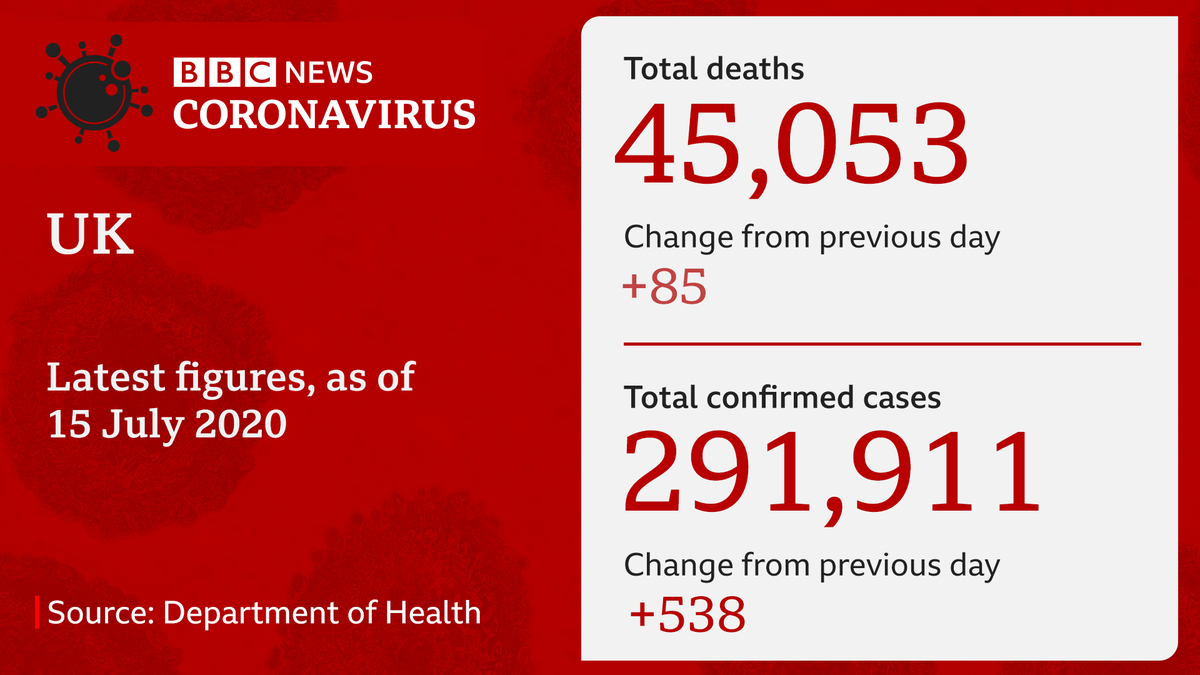 A further 85 people have died with coronavirus in the UK, bringing the official death toll to 45,053, government figures show   https://t.co/lQFLhvhnYK https://t.co/kOefbVHN6u