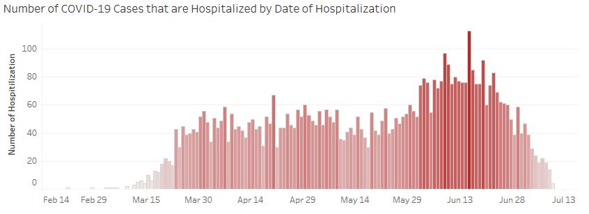 Hospitalizations of Covid-19 patients are WAAAAY down in Arizona since mid-June! And AZ opened up 1st! OPEN UP THE SCHOOLS ON TIME!!! #OpenAZ #OpenSchools #FREEDOM! https://www.azdhs.gov/preparedness/epidemiology-disease-control/infectious-disease-epidemiology/covid-19/dashboards/index.php…pic.twitter.com/HZcjXJX6jp