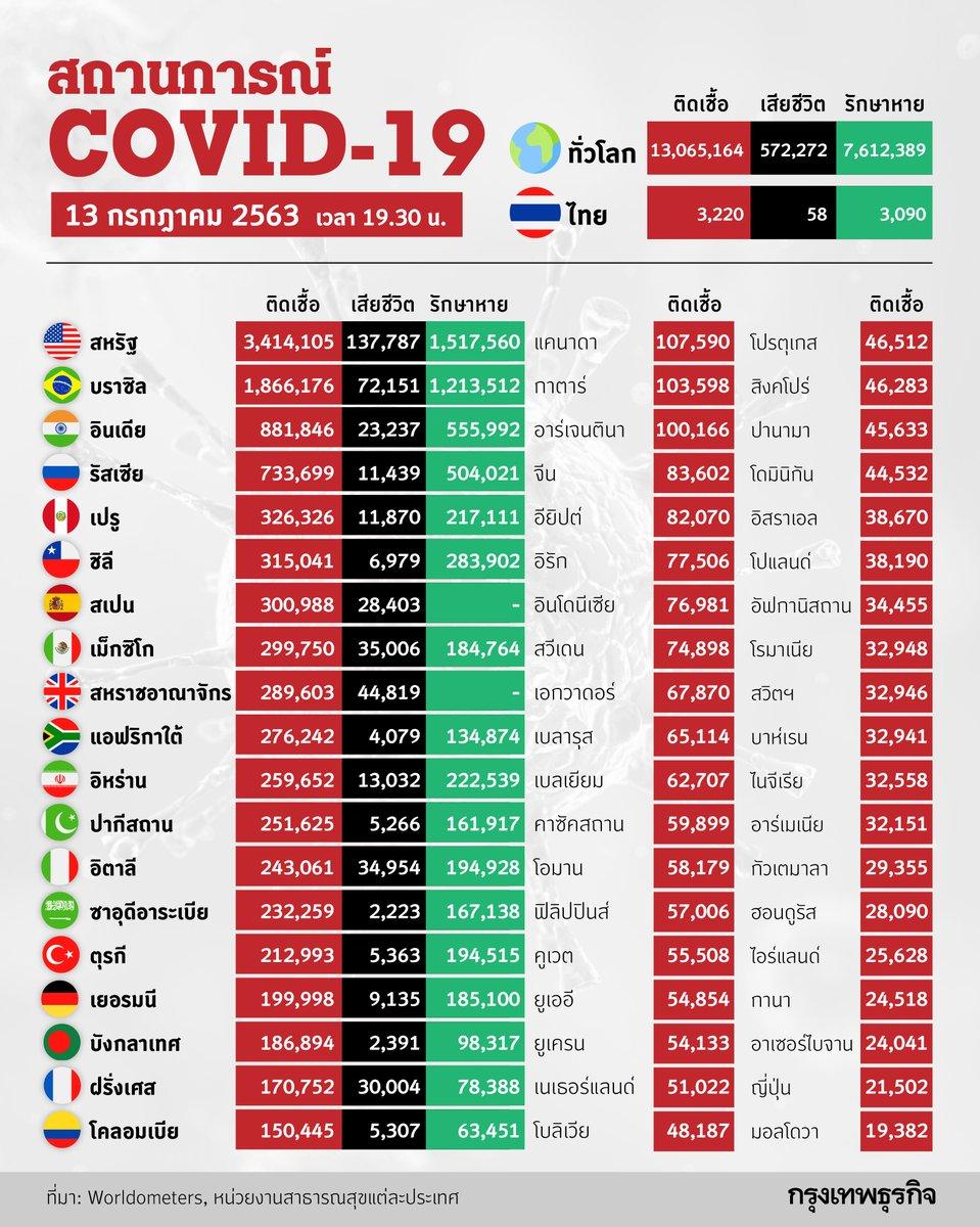 สถานการณ์ COVID-19 สรุปยอด ณ วันที่ 13 ก.ค. 63 เวลา 19.30 น.   #ไวรัสปอดอักเสบ #โควิด19 #โคโรนาไวรัส #Covid_19 #COVID2019 #COVID19 #ไวรัสโคโรนาสายพันธุ์ใหม่2019 #coronavirus #ไวรัสโคโรนา #ไวรัสโคโรน่าสายพันธุ์ใหม่ #Infographic #กรุงเทพธุรกิจ #กรุงเทพธุรกิจออนไลน์pic.twitter.com/YWNOjKu3Iq