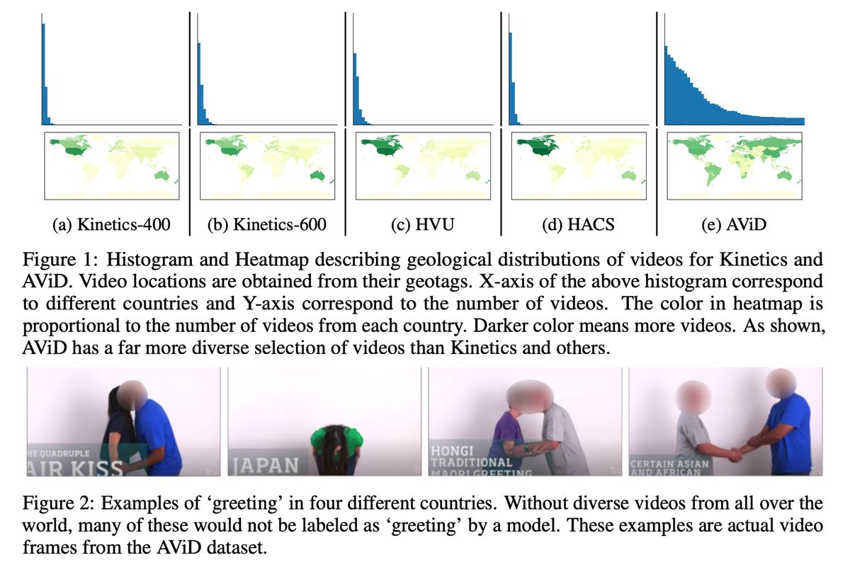 AViD Dataset: Anonymized Videos from Diverse Countries国の偏りを減らした行動認識データセットの提案。Kineticsは北米主体だったが、これは世界22言語でCC license動画を収集。多様な「挨拶」の例として日本も登場