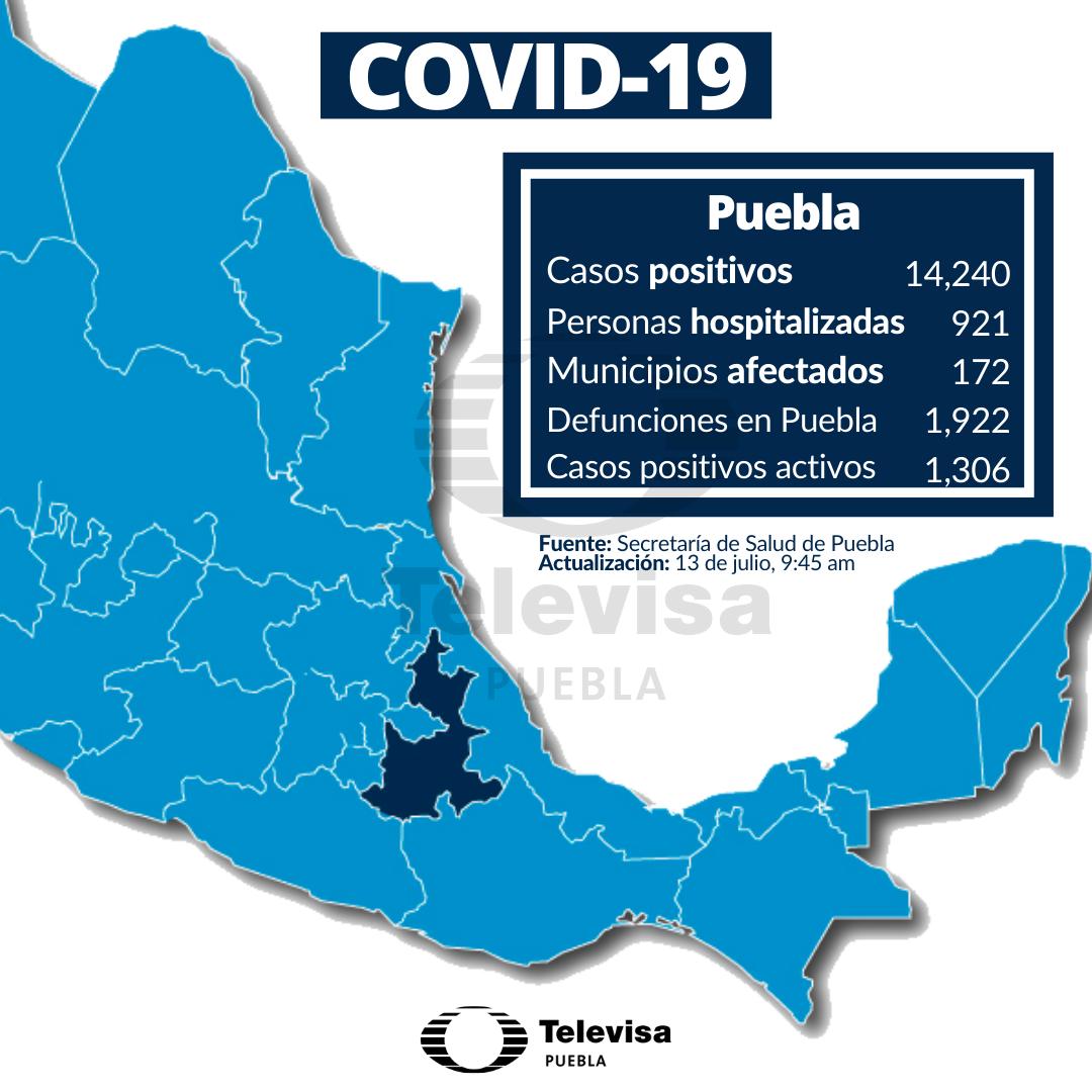 Suman 14,240 casos positivos totales de covid-19  en #Puebla. Se agregan los municipios: Honey, Juan N. Méndez, Teopantlán, Atzitzintla, Teteles de Ávila Camacho, Ixcamilpa de Guerrero y Ahuatlán con al menos un caso de coronavirus.  #LasNoticiasPuebla #COVID2019 #Noticiaspic.twitter.com/jcjHT94mLI