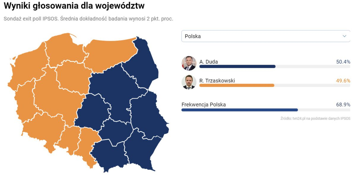 Est/Ovest è una divisione che in Europa resiste e fa danni. Va superata. Impressiona la mappa del voto per il Presidente in #Polonia. Il sovranista #Duda vince a Est e l'europeista #Trzaskowski a Ovest. https://t.co/YVMSI55gSh